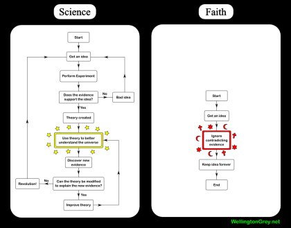 Science vs. Faith